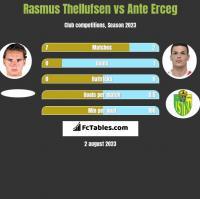 Rasmus Thellufsen vs Ante Erceg h2h player stats