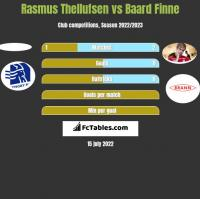 Rasmus Thellufsen vs Baard Finne h2h player stats