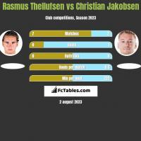 Rasmus Thellufsen vs Christian Jakobsen h2h player stats