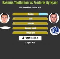 Rasmus Thellufsen vs Frederik Gytkjaer h2h player stats