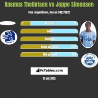Rasmus Thellufsen vs Jeppe Simonsen h2h player stats