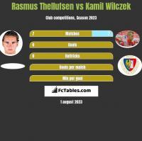 Rasmus Thellufsen vs Kamil Wilczek h2h player stats
