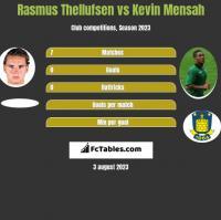 Rasmus Thellufsen vs Kevin Mensah h2h player stats