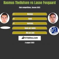 Rasmus Thellufsen vs Lasse Fosgaard h2h player stats