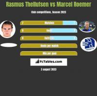 Rasmus Thellufsen vs Marcel Roemer h2h player stats