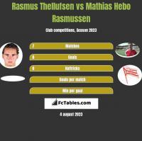 Rasmus Thellufsen vs Mathias Hebo Rasmussen h2h player stats