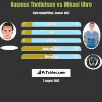 Rasmus Thellufsen vs Mikael Uhre h2h player stats
