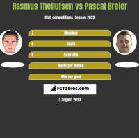 Rasmus Thellufsen vs Pascal Breier h2h player stats