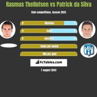 Rasmus Thellufsen vs Patrick da Silva h2h player stats