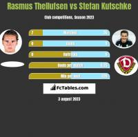 Rasmus Thellufsen vs Stefan Kutschke h2h player stats