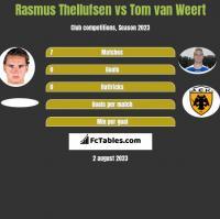Rasmus Thellufsen vs Tom van Weert h2h player stats