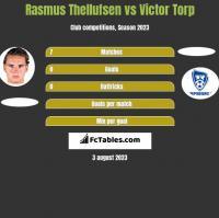 Rasmus Thellufsen vs Victor Torp h2h player stats