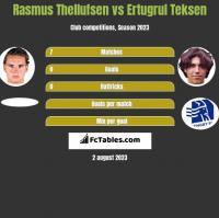 Rasmus Thellufsen vs Ertugrul Teksen h2h player stats