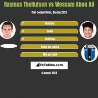 Rasmus Thellufsen vs Wessam Abou Ali h2h player stats