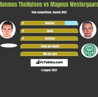 Rasmus Thellufsen vs Magnus Westergaard h2h player stats