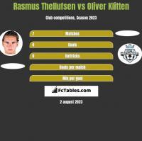 Rasmus Thellufsen vs Oliver Klitten h2h player stats