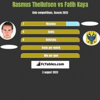 Rasmus Thellufsen vs Fatih Kaya h2h player stats
