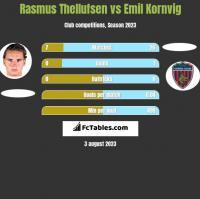 Rasmus Thellufsen vs Emil Kornvig h2h player stats