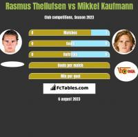 Rasmus Thellufsen vs Mikkel Kaufmann h2h player stats