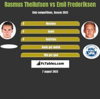 Rasmus Thellufsen vs Emil Frederiksen h2h player stats
