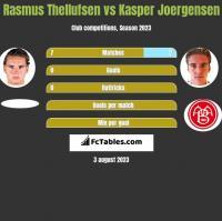 Rasmus Thellufsen vs Kasper Joergensen h2h player stats