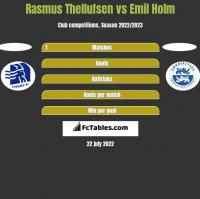 Rasmus Thellufsen vs Emil Holm h2h player stats