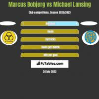 Marcus Bobjerg vs Michael Lansing h2h player stats