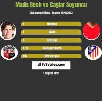 Mads Bech vs Caglar Soyuncu h2h player stats