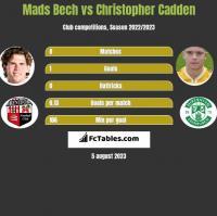 Mads Bech vs Christopher Cadden h2h player stats