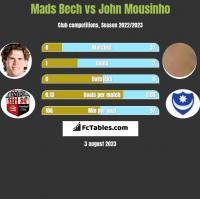 Mads Bech vs John Mousinho h2h player stats