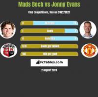 Mads Bech vs Jonny Evans h2h player stats