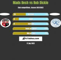 Mads Bech vs Rob Dickie h2h player stats