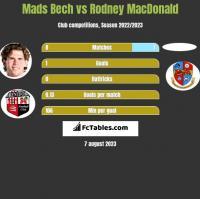 Mads Bech vs Rodney MacDonald h2h player stats