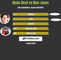 Mads Bech vs Nico Jones h2h player stats