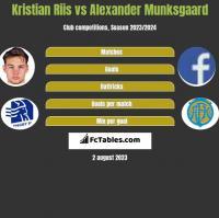 Kristian Riis vs Alexander Munksgaard h2h player stats