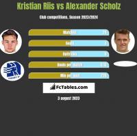 Kristian Riis vs Alexander Scholz h2h player stats
