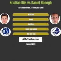 Kristian Riis vs Daniel Hoeegh h2h player stats