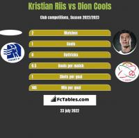 Kristian Riis vs Dion Cools h2h player stats