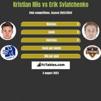 Kristian Riis vs Erik Sviatchenko h2h player stats