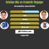 Kristian Riis vs Frederik Tingager h2h player stats