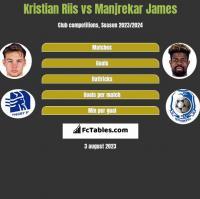 Kristian Riis vs Manjrekar James h2h player stats