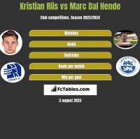 Kristian Riis vs Marc Dal Hende h2h player stats