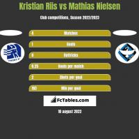 Kristian Riis vs Mathias Nielsen h2h player stats