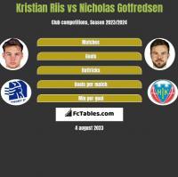 Kristian Riis vs Nicholas Gotfredsen h2h player stats