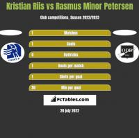 Kristian Riis vs Rasmus Minor Petersen h2h player stats