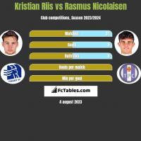 Kristian Riis vs Rasmus Nicolaisen h2h player stats