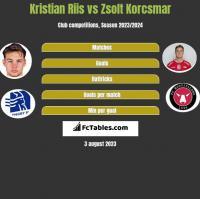 Kristian Riis vs Zsolt Korcsmar h2h player stats