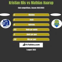 Kristian Riis vs Mathias Haarup h2h player stats