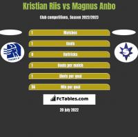 Kristian Riis vs Magnus Anbo h2h player stats