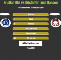 Kristian Riis vs Kristoffer Lund Hansen h2h player stats